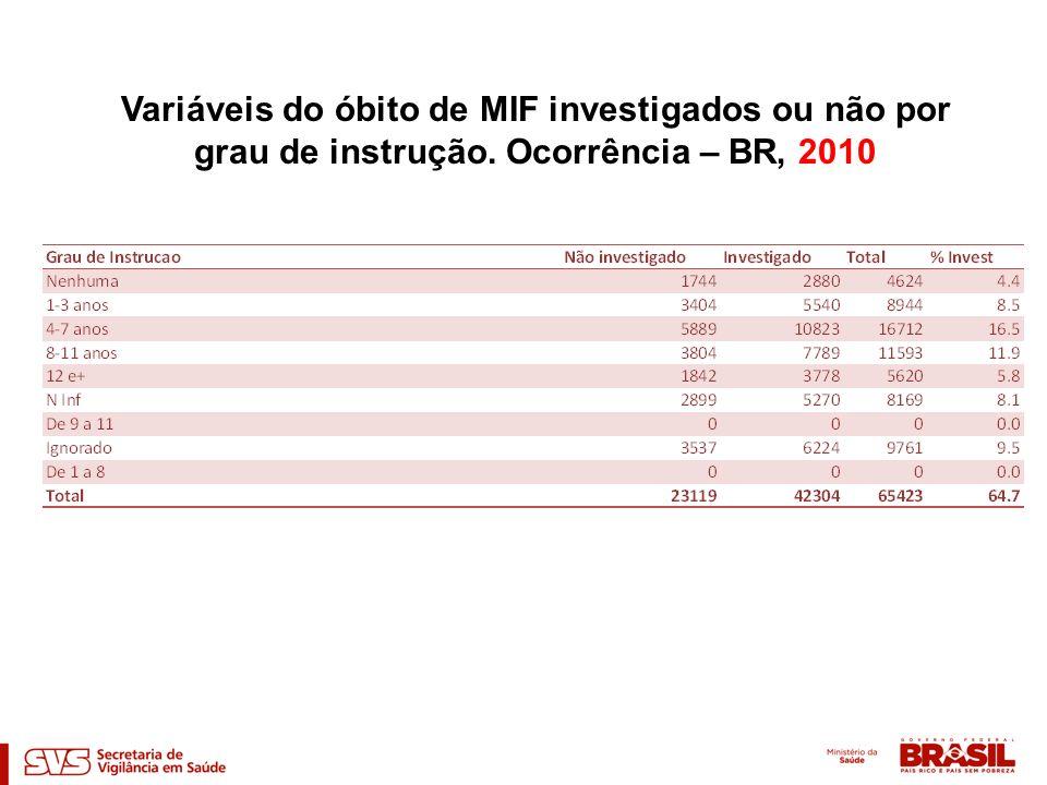 Variáveis do óbito de MIF investigados ou não por grau de instrução