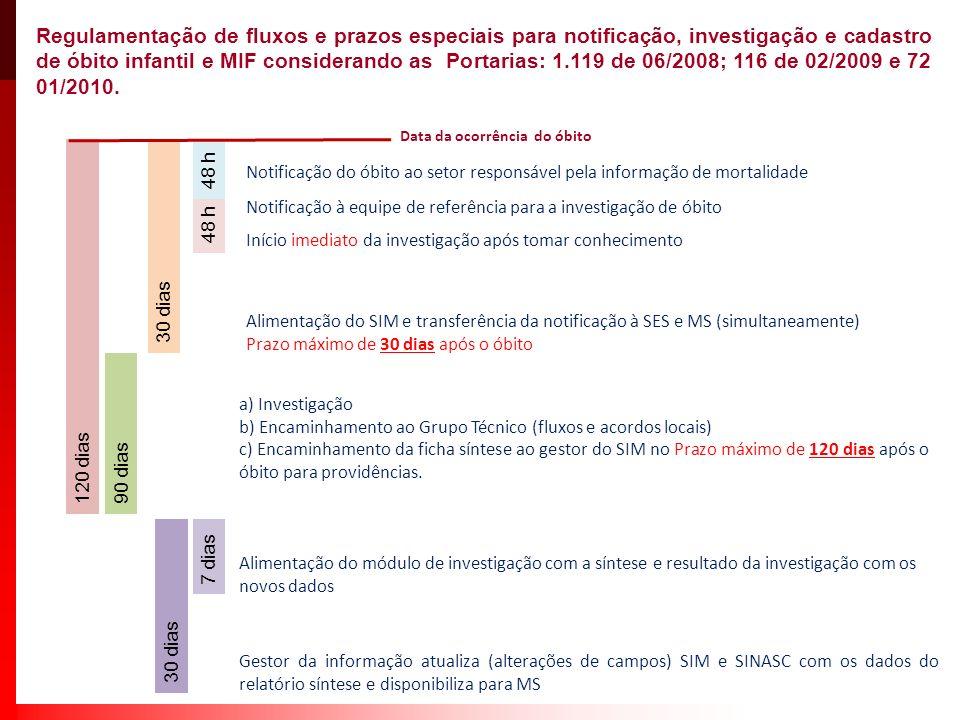 Regulamentação de fluxos e prazos especiais para notificação, investigação e cadastro de óbito infantil e MIF considerando as Portarias: 1.119 de 06/2008; 116 de 02/2009 e 72 01/2010.