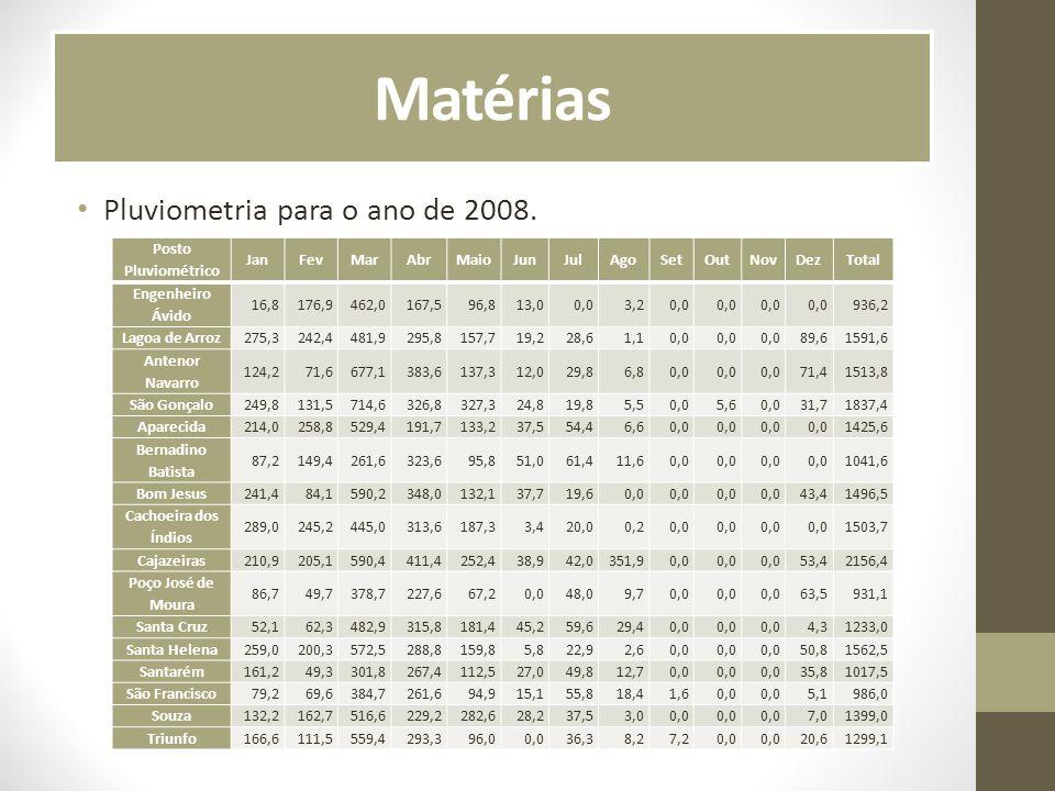 Matérias Pluviometria para o ano de 2008. Posto Pluviométrico Jan Fev