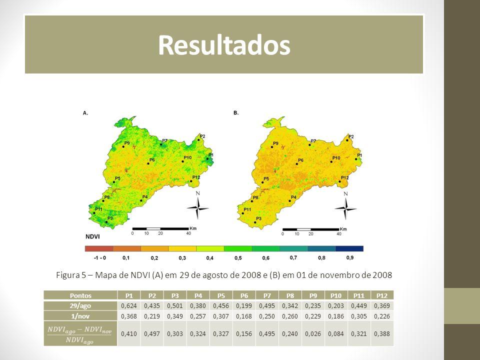 Resultados Figura 5 – Mapa de NDVI (A) em 29 de agosto de 2008 e (B) em 01 de novembro de 2008. Pontos.
