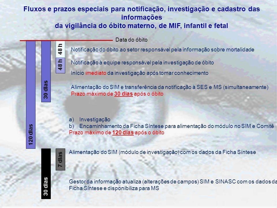 Fluxos e prazos especiais para notificação, investigação e cadastro das informações da vigilância do óbito materno, de MIF, infantil e fetal