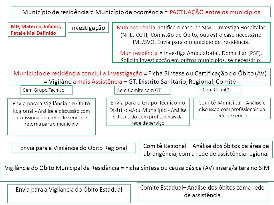 Município de residência ≠ Município de ocorrência = PACTUAÇÃO entre os municípios