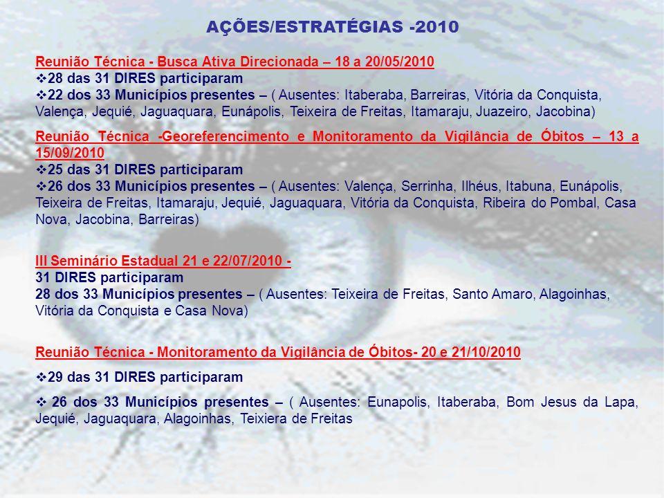 AÇÕES/ESTRATÉGIAS -2010 Reunião Técnica - Busca Ativa Direcionada – 18 a 20/05/2010. 28 das 31 DIRES participaram.