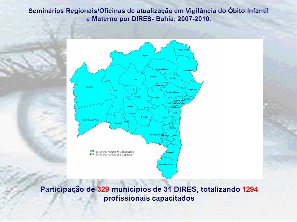 Seminários Regionais/Oficinas de atualização em Vigilância do Óbito Infantil e Materno por DIRES- Bahia, 2007-2010.