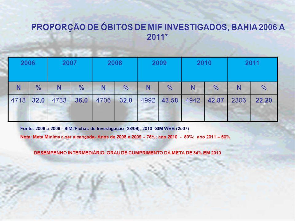 PROPORÇÃO DE ÓBITOS DE MIF INVESTIGADOS, BAHIA 2006 A 2011*