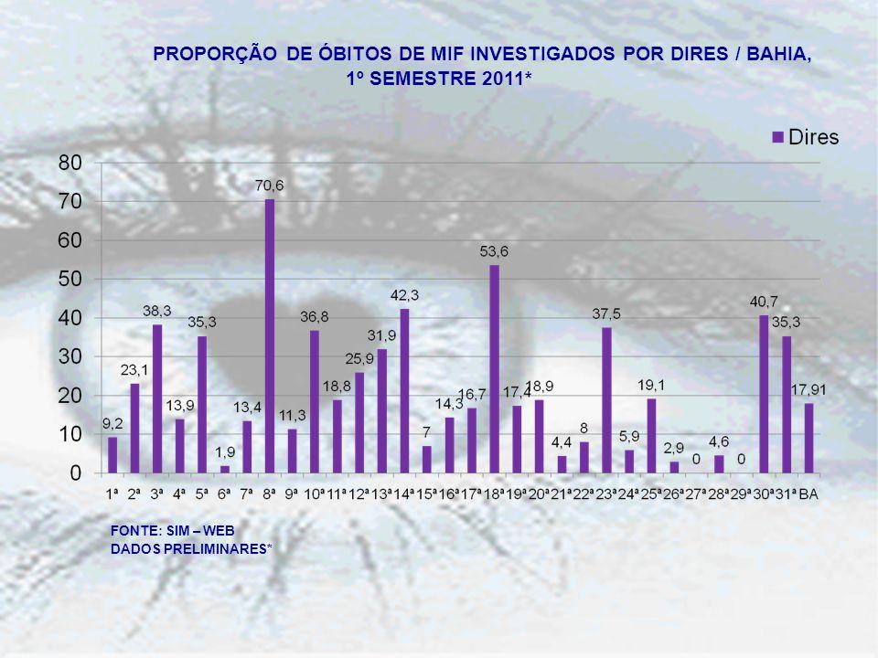 PROPORÇÃO DE ÓBITOS DE MIF INVESTIGADOS POR DIRES / BAHIA, 1º SEMESTRE 2011*