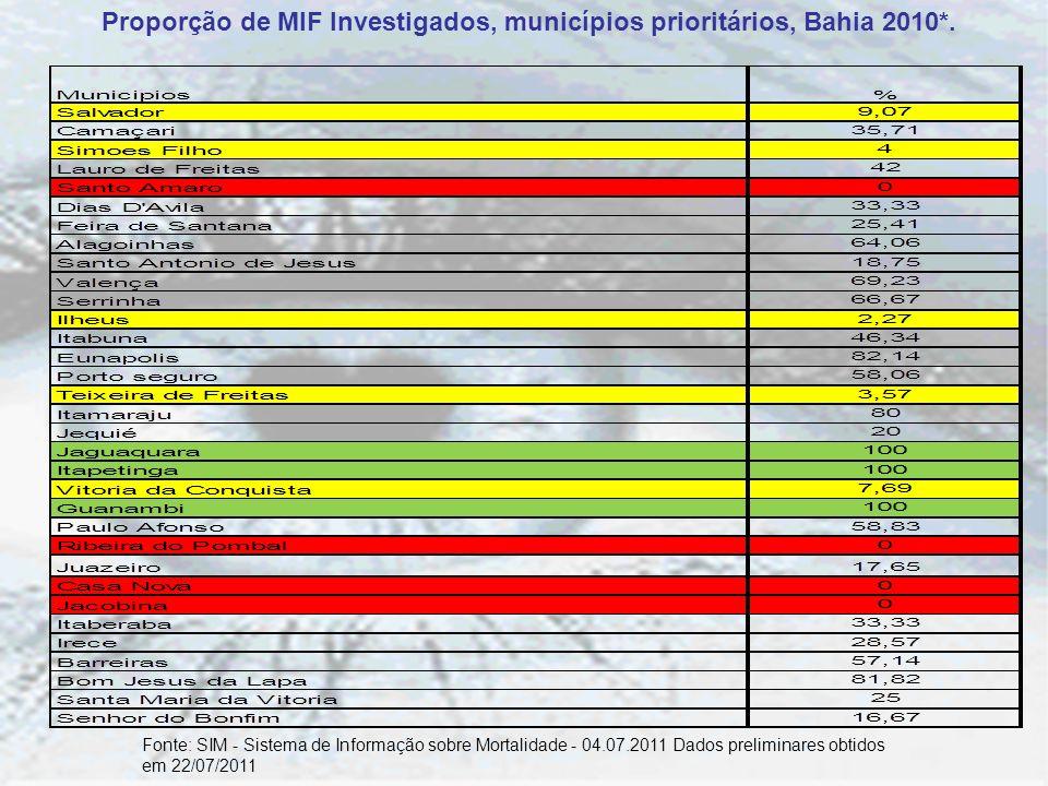 Proporção de MIF Investigados, municípios prioritários, Bahia 2010*.