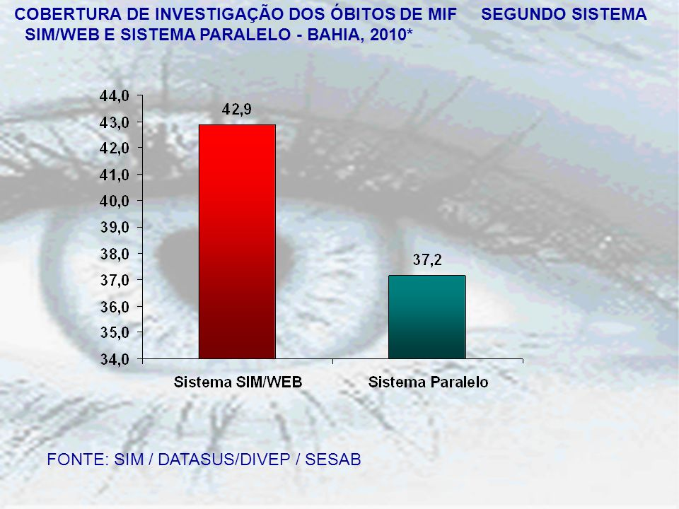 COBERTURA DE INVESTIGAÇÃO DOS ÓBITOS DE MIF SEGUNDO SISTEMA SIM/WEB E SISTEMA PARALELO - BAHIA, 2010*