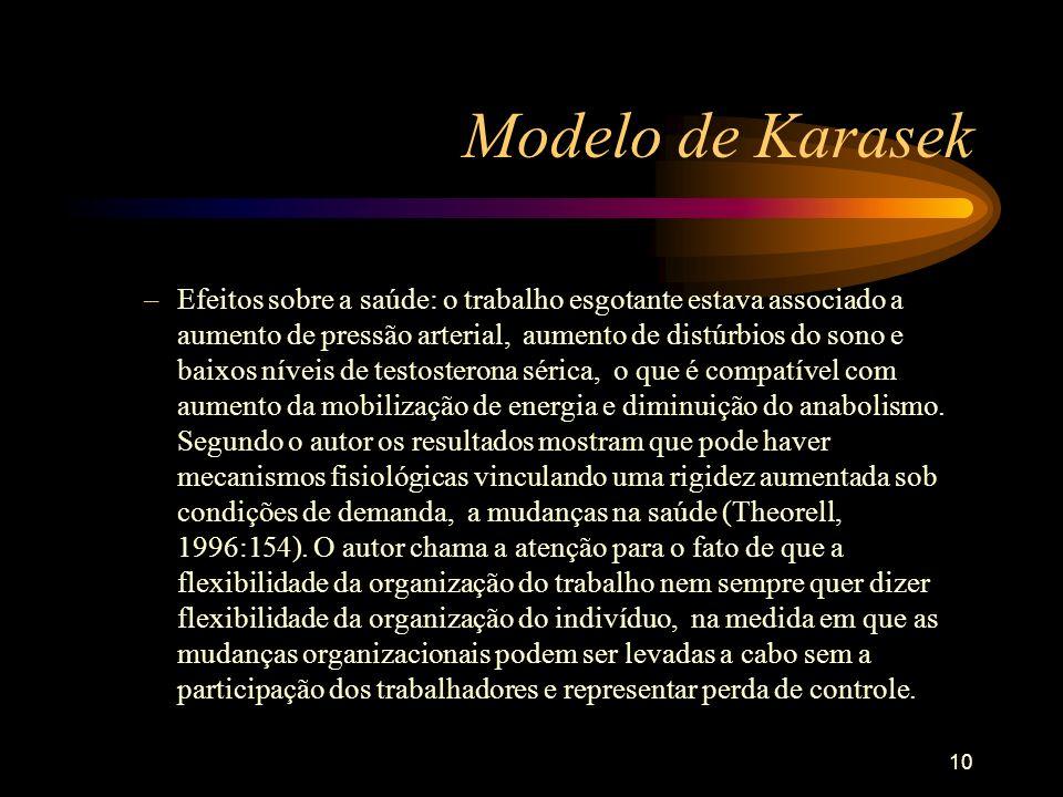 Modelo de Karasek