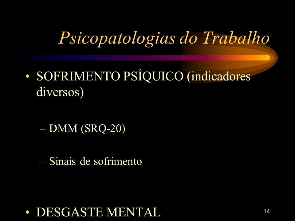 Psicopatologias do Trabalho