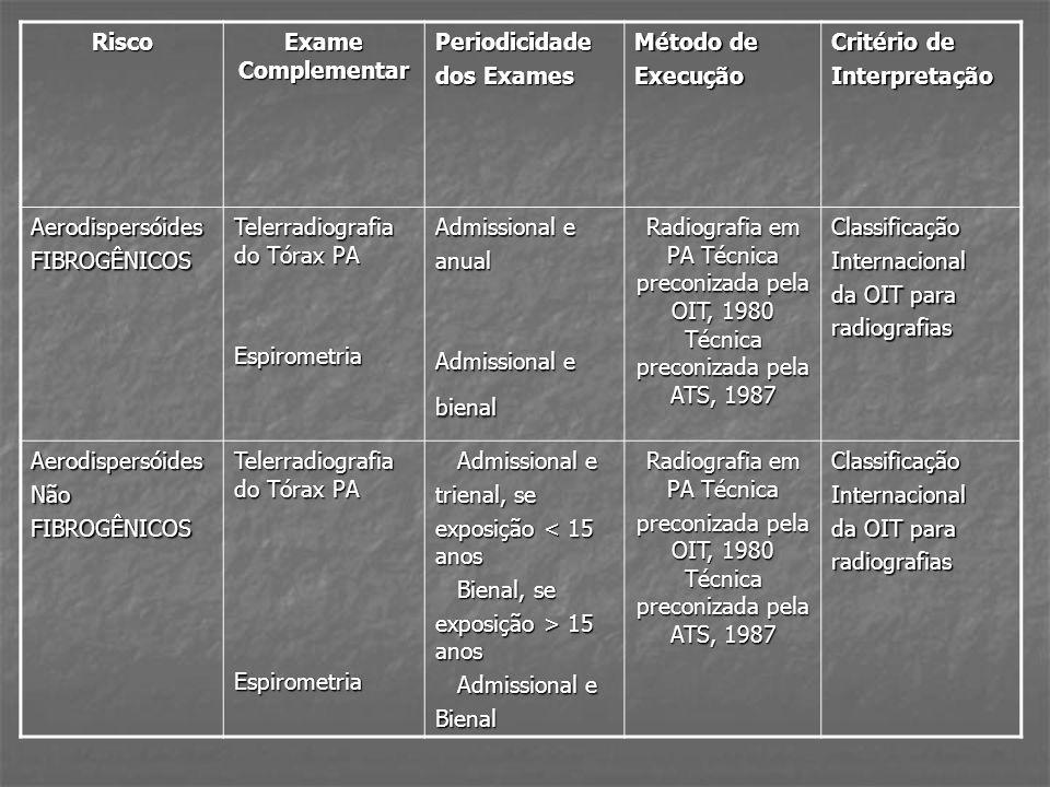 Telerradiografia do Tórax PA Espirometria Admissional e anual