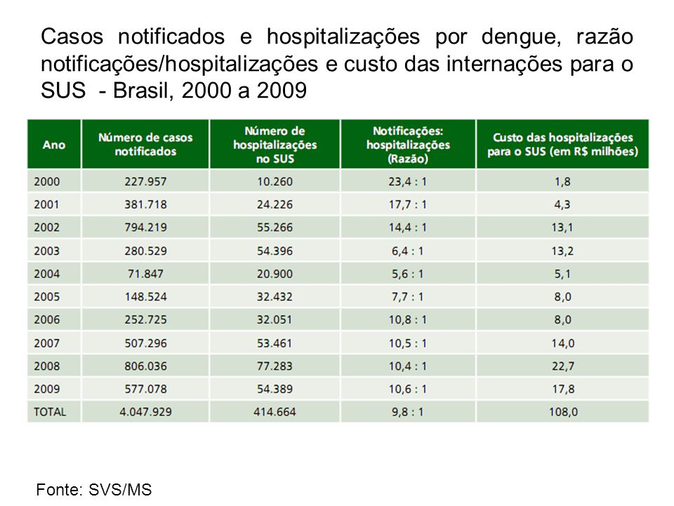 Casos notificados e hospitalizações por dengue, razão notificações/hospitalizações e custo das internações para o SUS - Brasil, 2000 a 2009