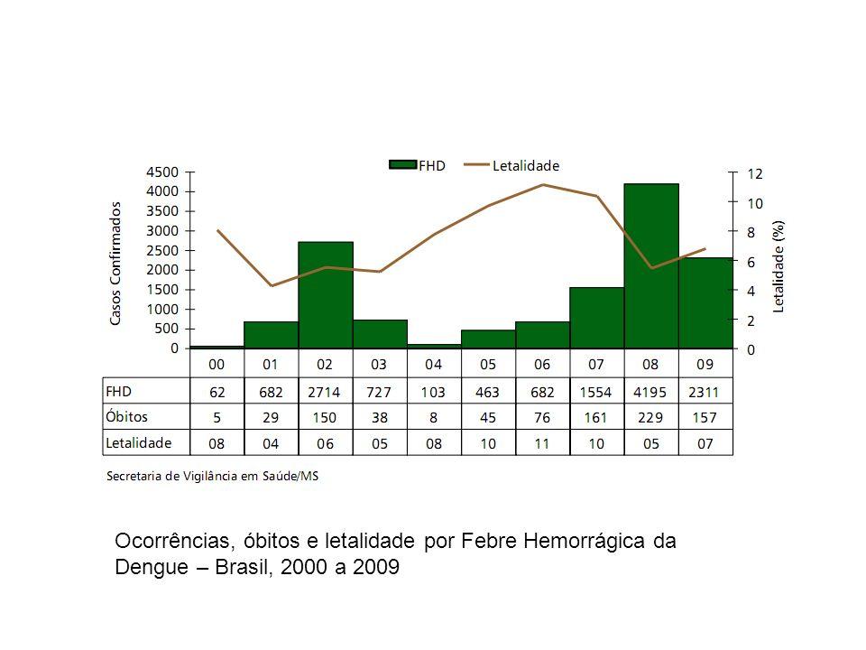 Ocorrências, óbitos e letalidade por Febre Hemorrágica da Dengue – Brasil, 2000 a 2009