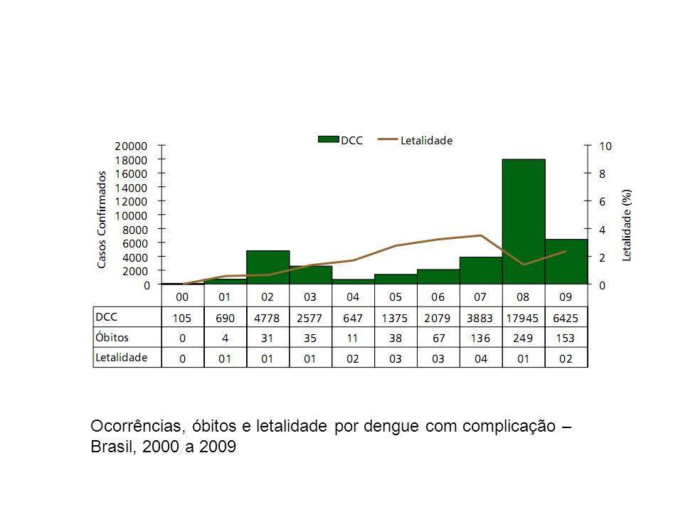 Ocorrências, óbitos e letalidade por dengue com complicação – Brasil, 2000 a 2009
