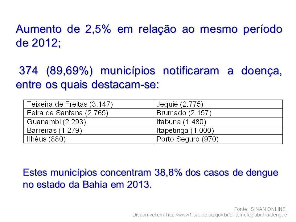 Aumento de 2,5% em relação ao mesmo período de 2012;