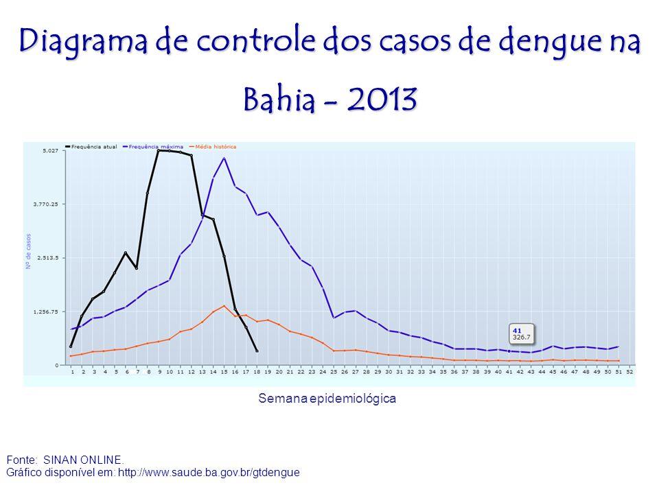Diagrama de controle dos casos de dengue na Bahia - 2013