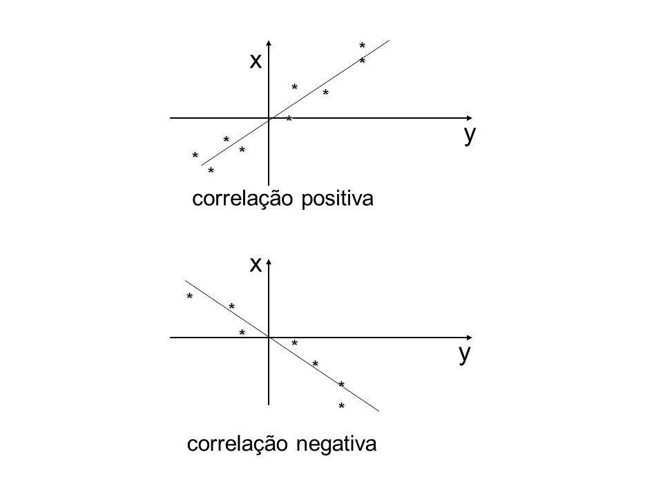 * correlação positiva y x * x y correlação negativa