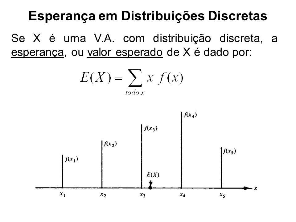 Esperança em Distribuições Discretas