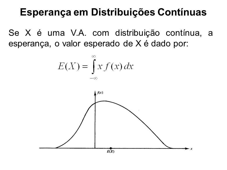Esperança em Distribuições Contínuas