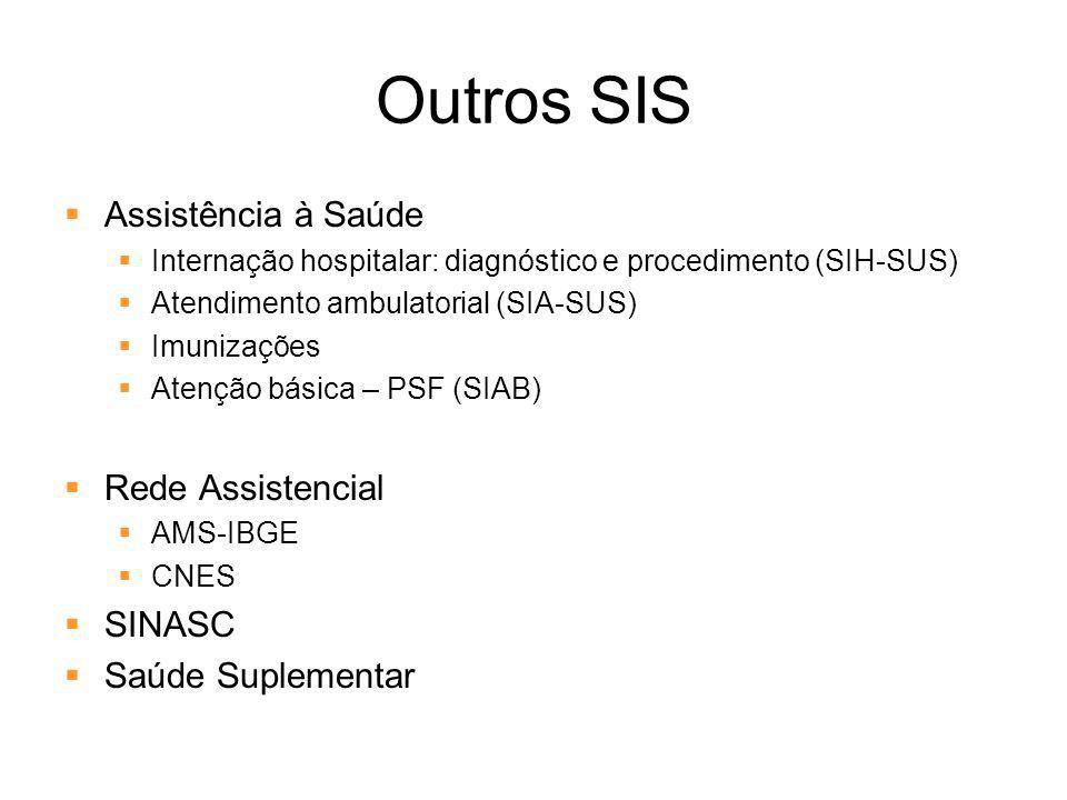 Outros SIS Assistência à Saúde Rede Assistencial SINASC