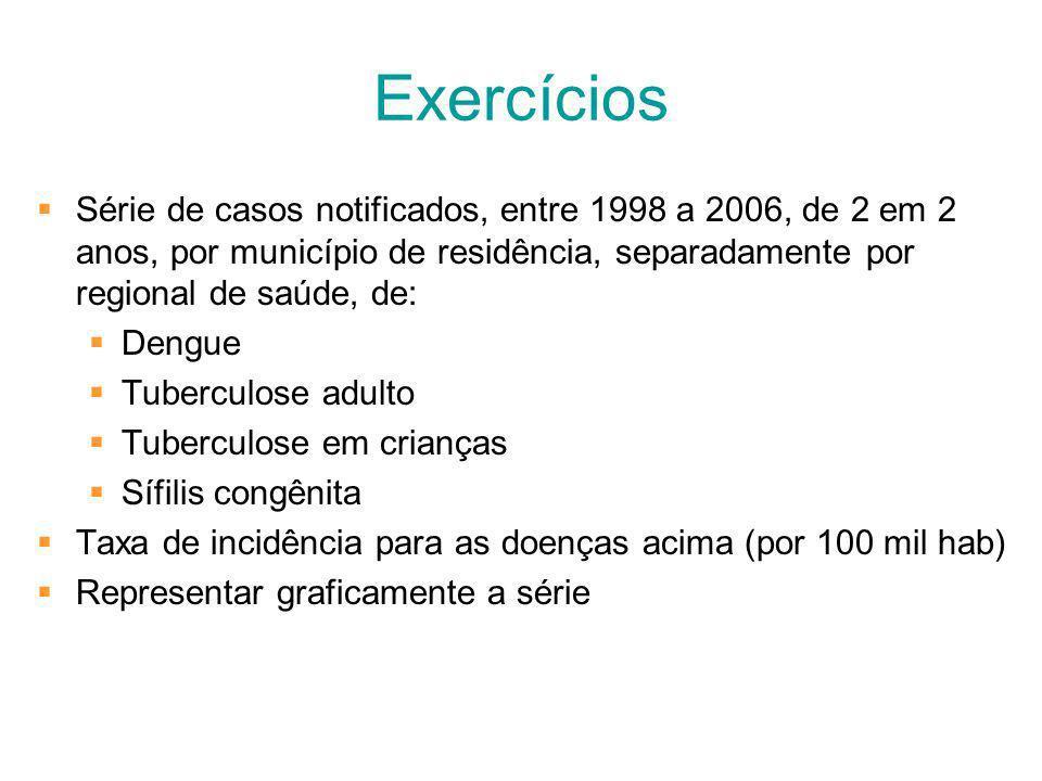 Exercícios Série de casos notificados, entre 1998 a 2006, de 2 em 2 anos, por município de residência, separadamente por regional de saúde, de: