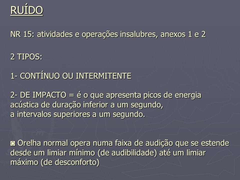 RUÍDO NR 15: atividades e operações insalubres, anexos 1 e 2 2 TIPOS: 1- CONTÍNUO OU INTERMITENTE 2- DE IMPACTO = é o que apresenta picos de energia acústica de duração inferior a um segundo, a intervalos superiores a um segundo.