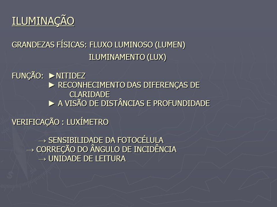 ILUMINAÇÃO GRANDEZAS FÍSICAS: FLUXO LUMINOSO (LUMEN) ILUMINAMENTO (LUX) FUNÇÃO: ►NITIDEZ ► RECONHECIMENTO DAS DIFERENÇAS DE CLARIDADE ► A VISÃO DE DISTÂNCIAS E PROFUNDIDADE VERIFICAÇÃO : LUXÍMETRO → SENSIBILIDADE DA FOTOCÉLULA → CORREÇÃO DO ÂNGULO DE INCIDÊNCIA → UNIDADE DE LEITURA