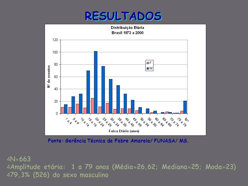 RESULTADOS Fonte: Gerência Técnica de Febre Amarela/ FUNASA/ MS. N=663. Amplitude etária: 1 a 79 anos (Média=26,62; Mediana=25; Moda=23)