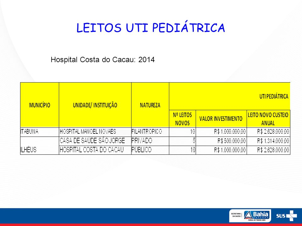 LEITOS UTI PEDIÁTRICA Hospital Costa do Cacau: 2014