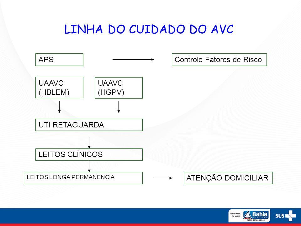 LINHA DO CUIDADO DO AVC APS Controle Fatores de Risco UAAVC (HBLEM)