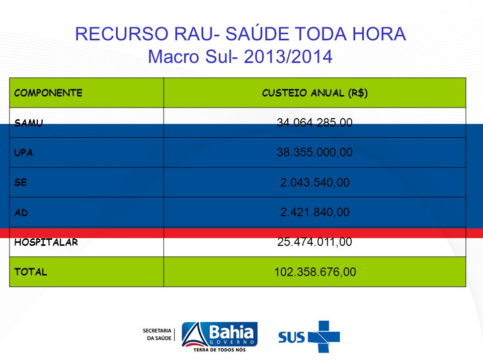RECURSO RAU- SAÚDE TODA HORA Macro Sul- 2013/2014