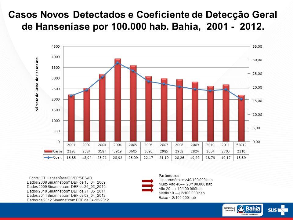 Casos Novos Detectados e Coeficiente de Detecção Geral de Hanseníase por 100.000 hab. Bahia, 2001 - 2012.