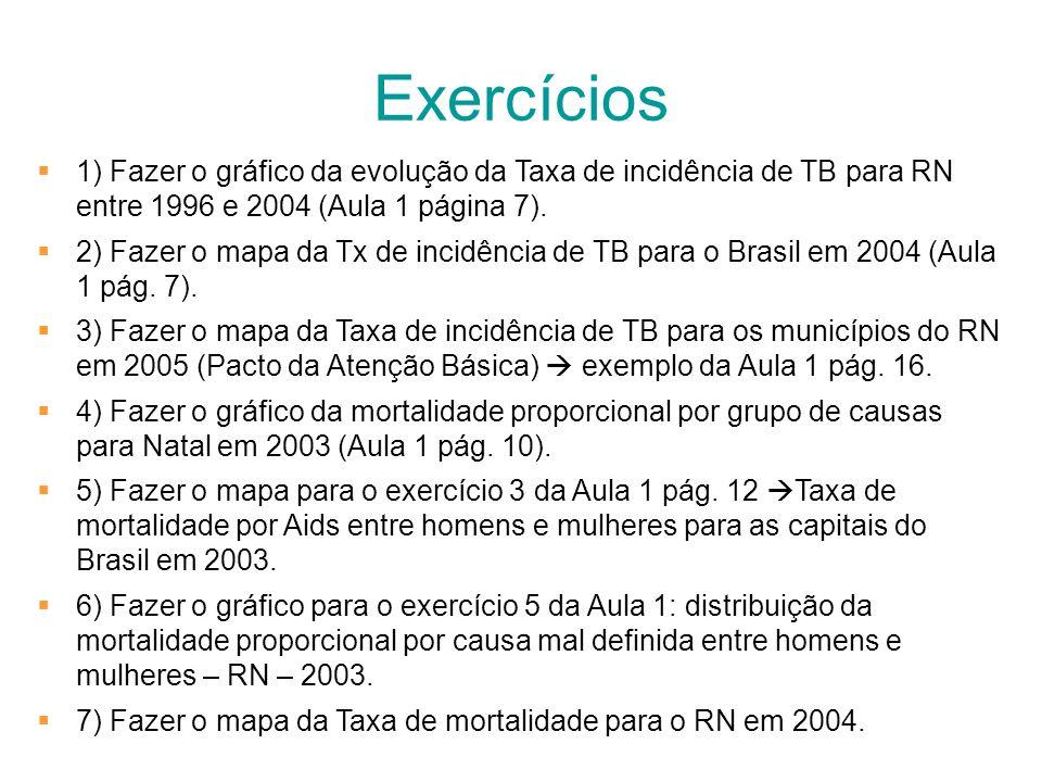 Exercícios1) Fazer o gráfico da evolução da Taxa de incidência de TB para RN entre 1996 e 2004 (Aula 1 página 7).