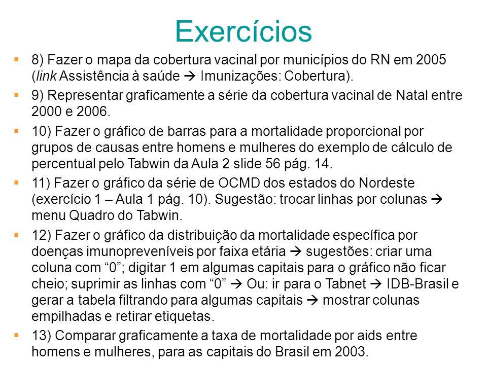 Exercícios8) Fazer o mapa da cobertura vacinal por municípios do RN em 2005 (link Assistência à saúde  Imunizações: Cobertura).