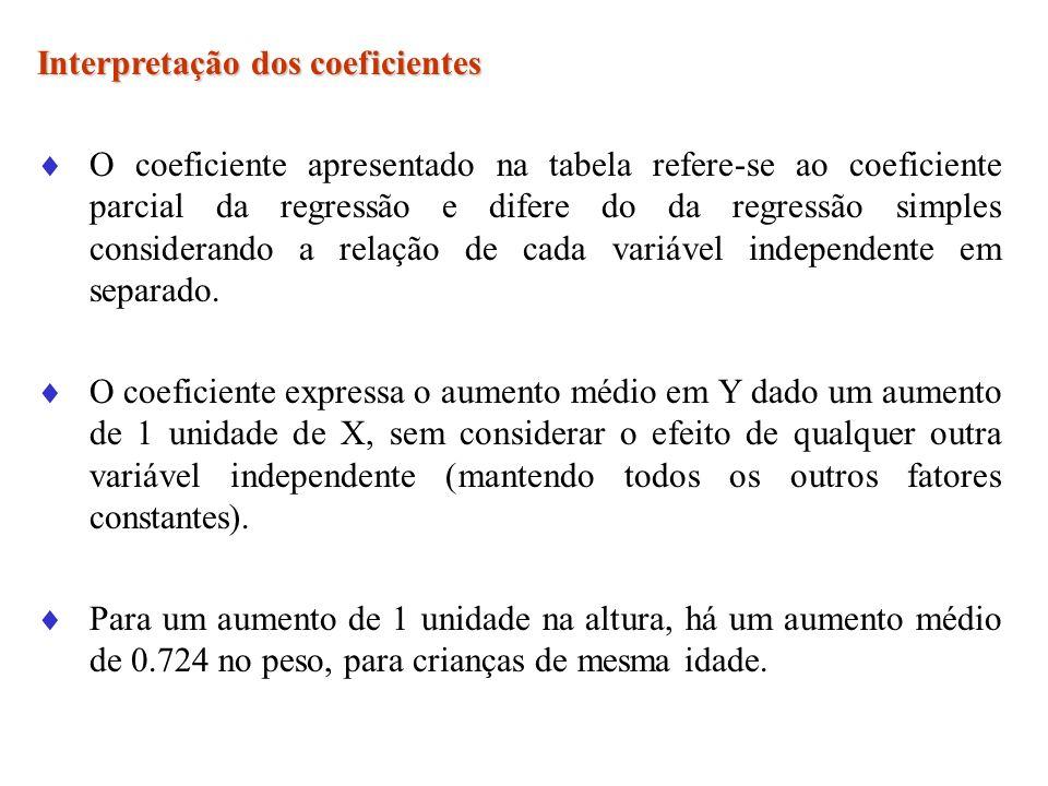 Interpretação dos coeficientes