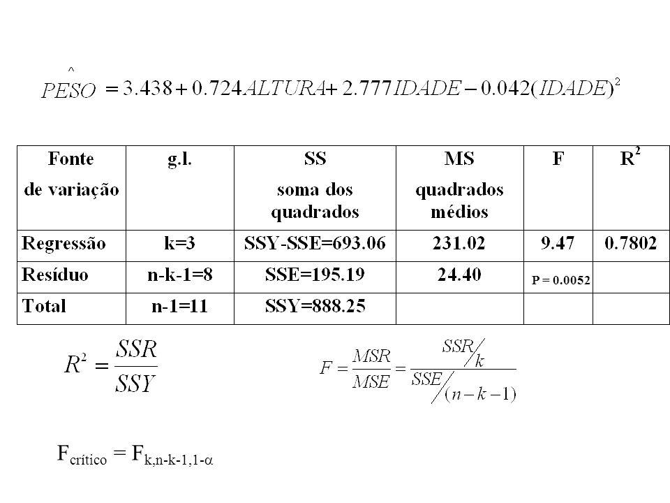 P = 0.0052 Fcrítico = Fk,n-k-1,1-