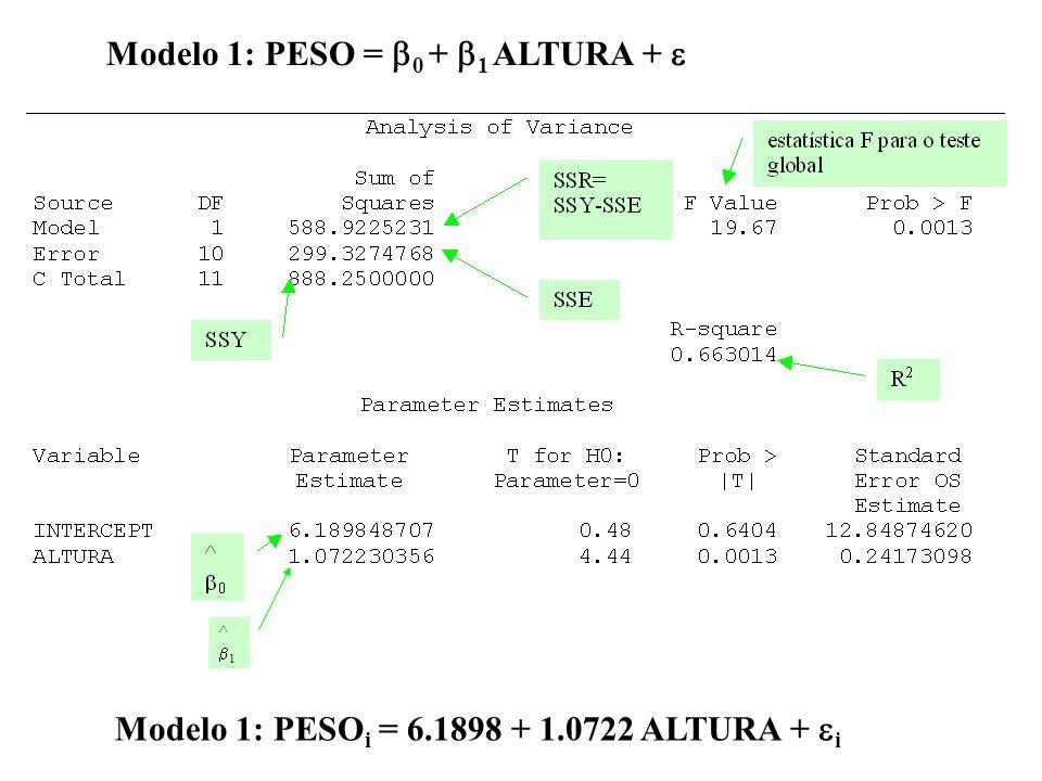 Modelo 1: PESO = 0 + 1 ALTURA + 