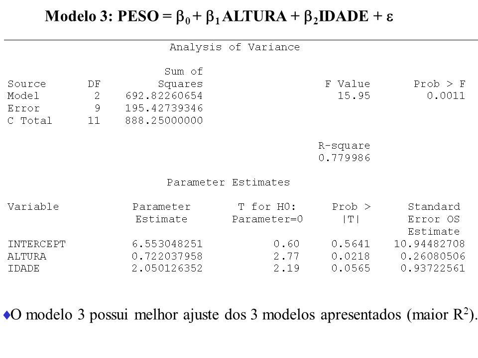 Modelo 3: PESO = 0 + 1 ALTURA + 2IDADE + 
