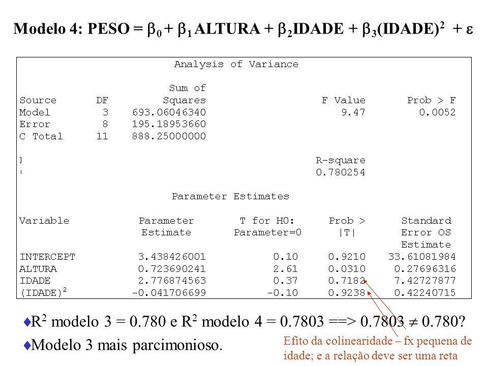Modelo 4: PESO = 0 + 1 ALTURA + 2IDADE + 3(IDADE)2 + 