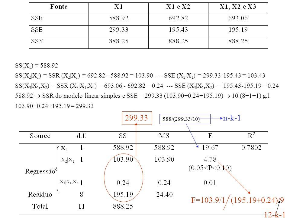 299.33 n-k-1 F=103.9/1 / (195.19+0.24)/9 12-k-1 SS(X1) = 588.92