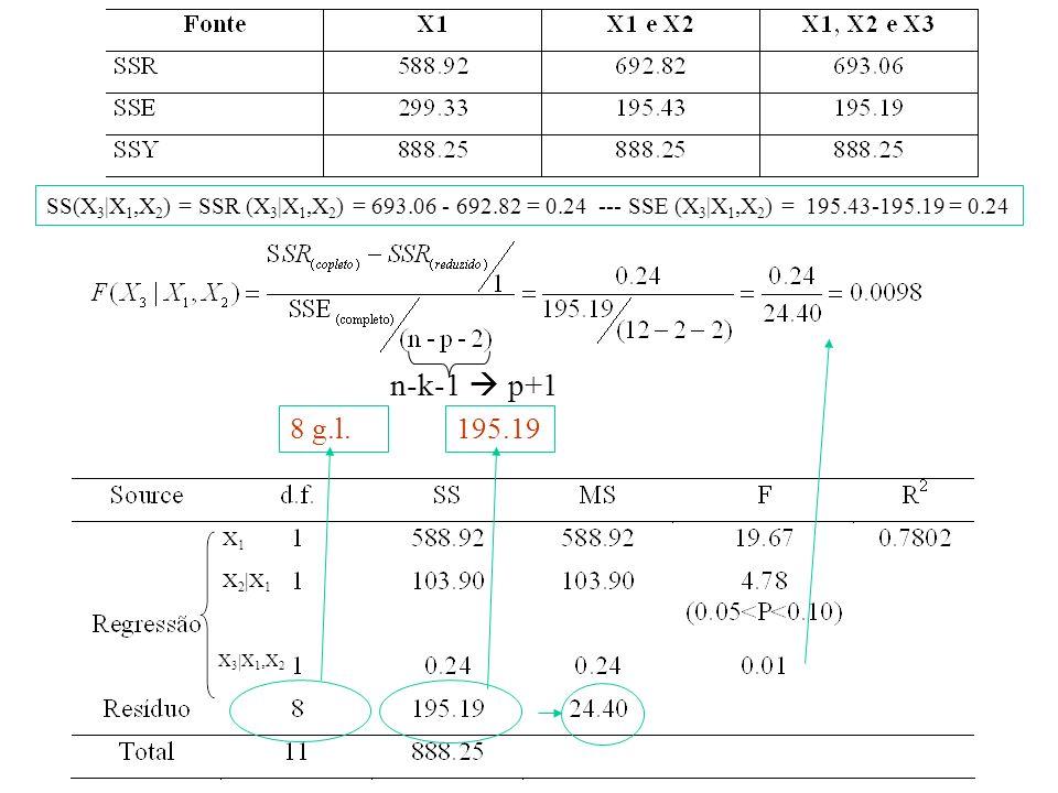 SS(X3|X1,X2) = SSR (X3|X1,X2) = 693. 06 - 692. 82 = 0