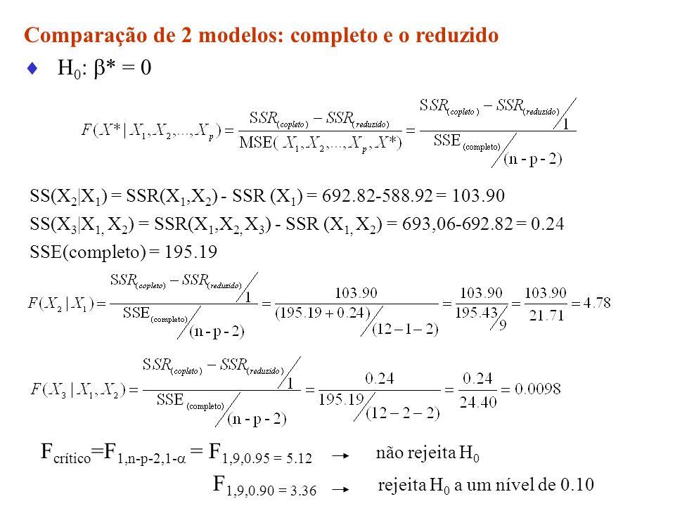 Comparação de 2 modelos: completo e o reduzido H0: * = 0