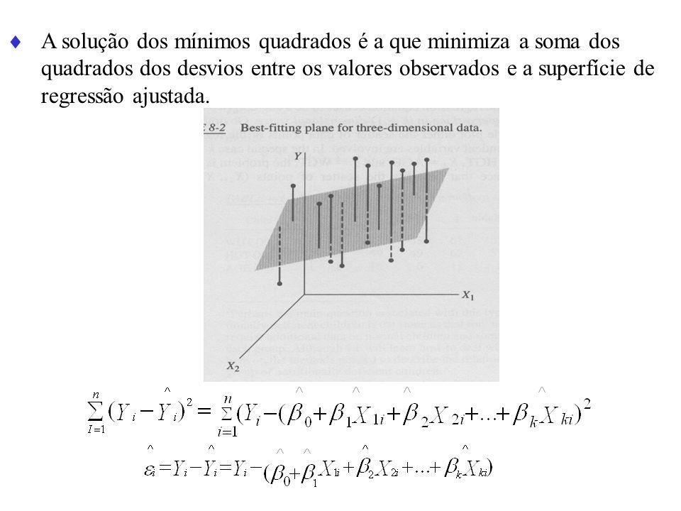 A solução dos mínimos quadrados é a que minimiza a soma dos quadrados dos desvios entre os valores observados e a superfície de regressão ajustada.