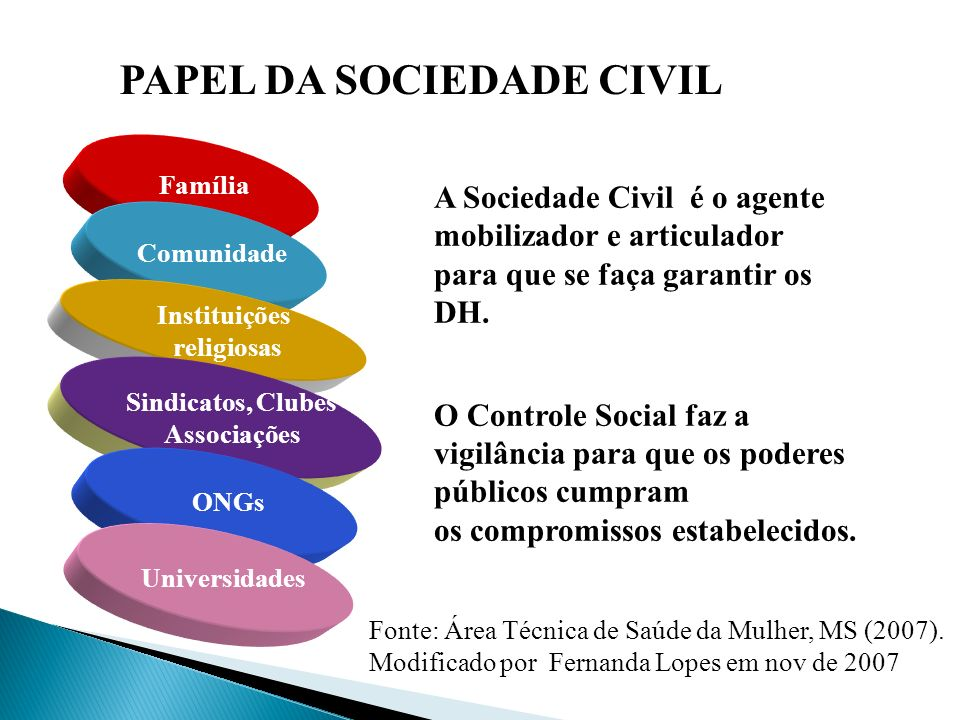 O PAPEL DA SOCIEDADE CIVIL
