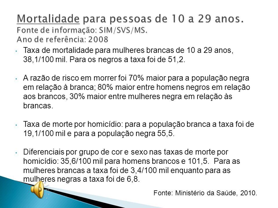 Mortalidade para pessoas de 10 a 29 anos