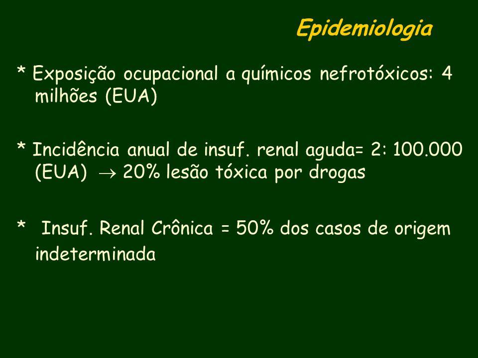 Epidemiologia* Exposição ocupacional a químicos nefrotóxicos: 4 milhões (EUA)
