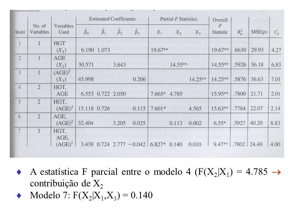 A estatística F parcial entre o modelo 4 (F(X2|X1) = 4