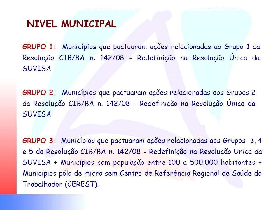 GRUPO IV Municípios com atuação regional