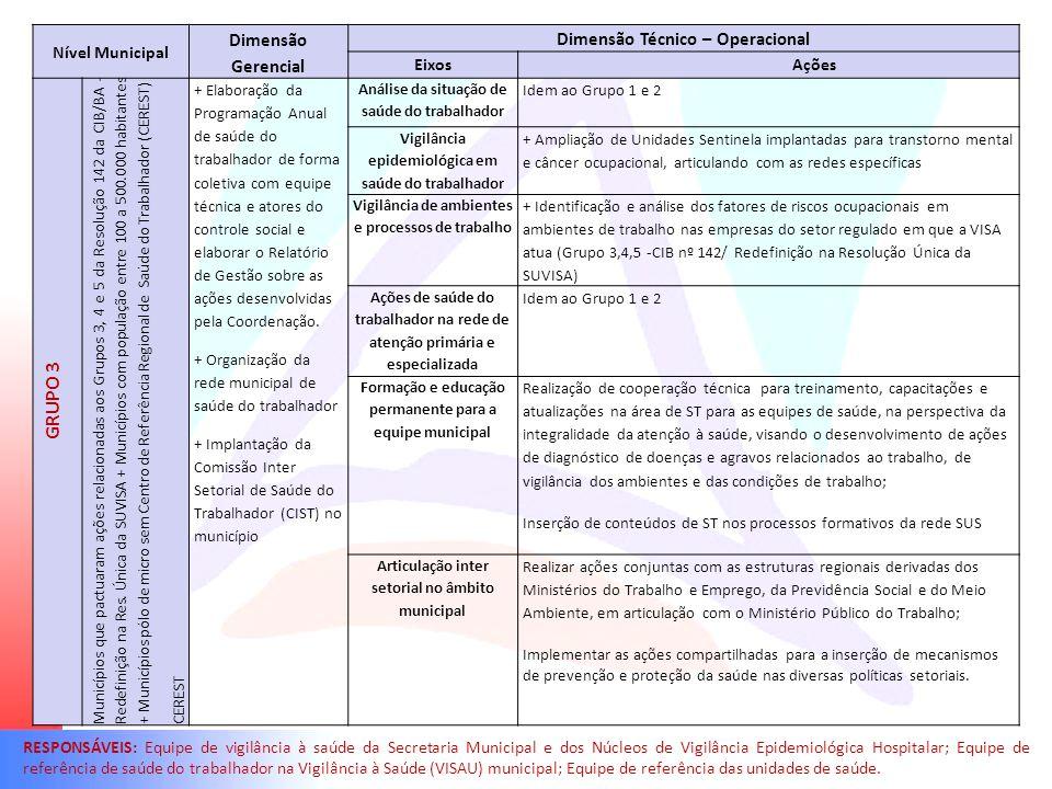 GRUPO 3 Dimensão Gerencial Dimensão Técnico – Operacional