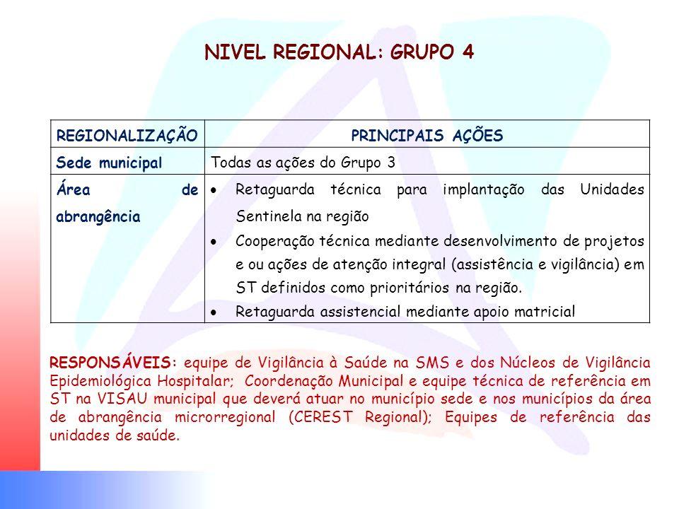 NIVEL REGIONAL: GRUPO 4 REGIONALIZAÇÃO PRINCIPAIS AÇÕES Sede municipal